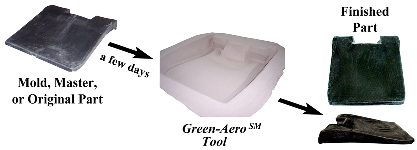 Green-Aero<sup>SM</sup> rapid toolmaking process